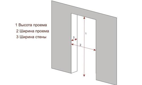 Три параметра при снятии размеров