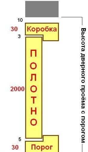 Высота установленного короба