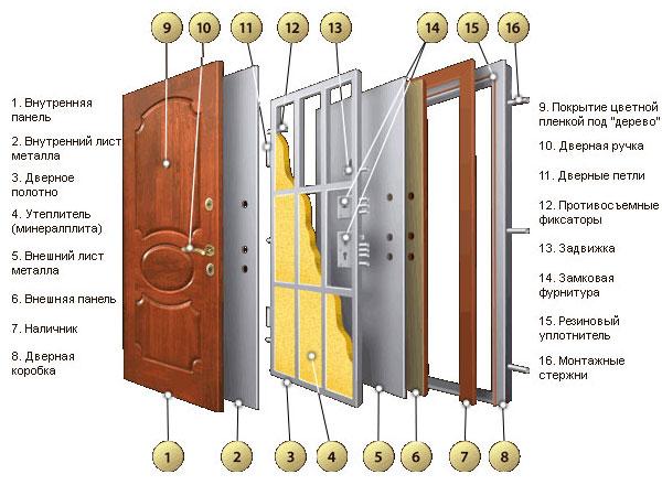 Схема разобранной металлической двери