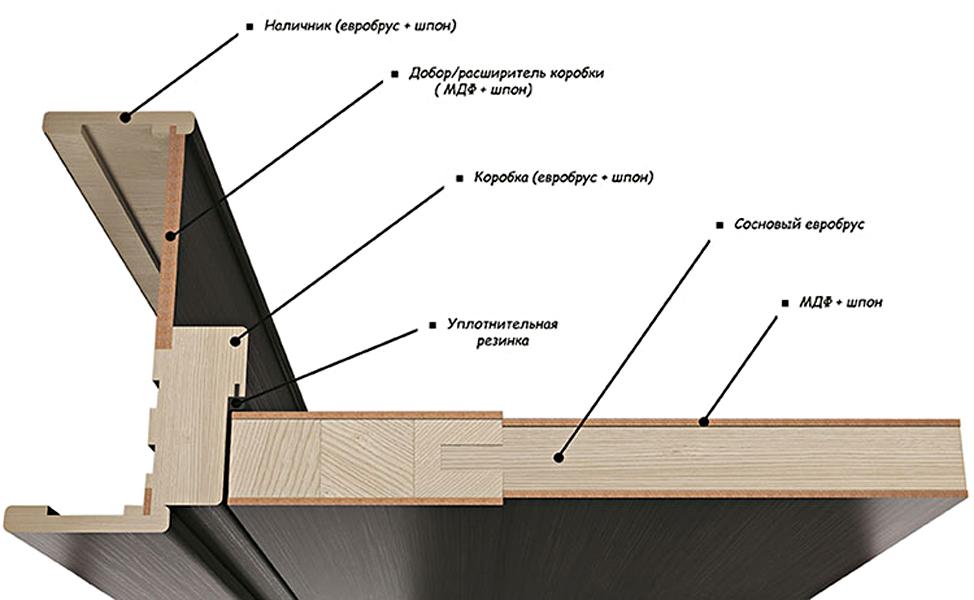 Схема шпонированной деревянной двери с телескопическими наличниками