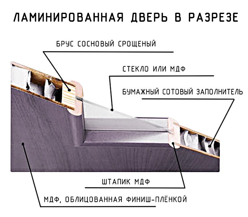 Схема пустотелой ламинированной двери