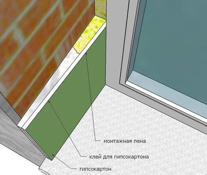 Схема обшивки откоса гисокпартоном