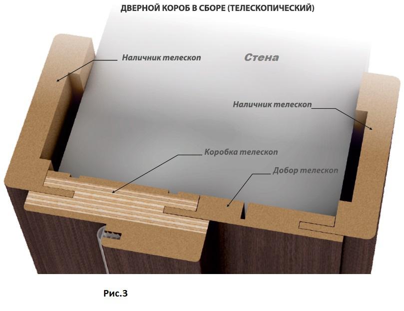 Схема телескопического дверного откоса