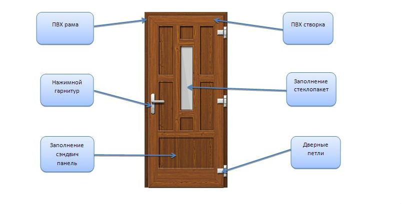 Устройство пластиковой входной двери