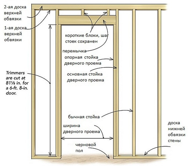 Схема усиленного дверного проема в каркасном доме