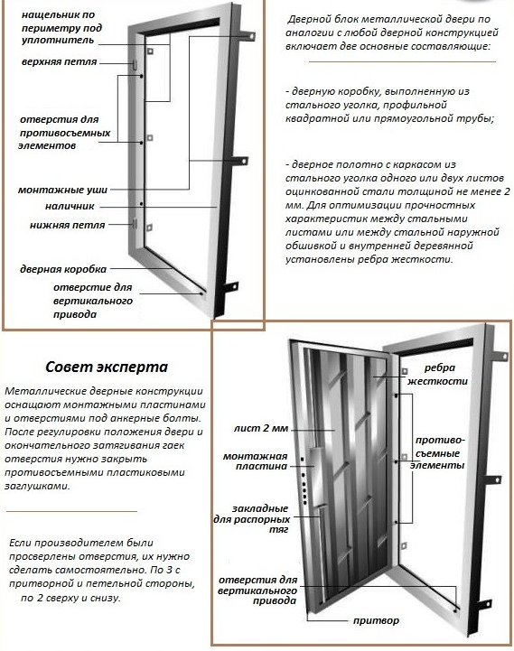 Схема железных дверей