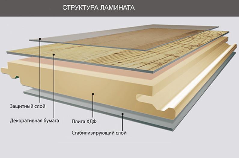 Схема классического напольного ламината