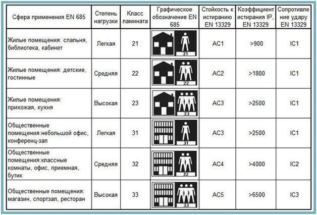 Основные характеристики шести классов ламината
