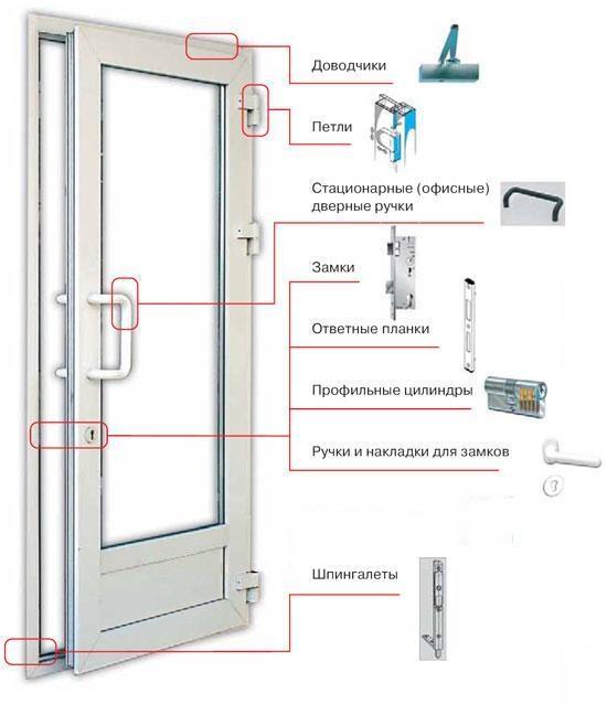 Основные узлы стандартной пластиковой двери