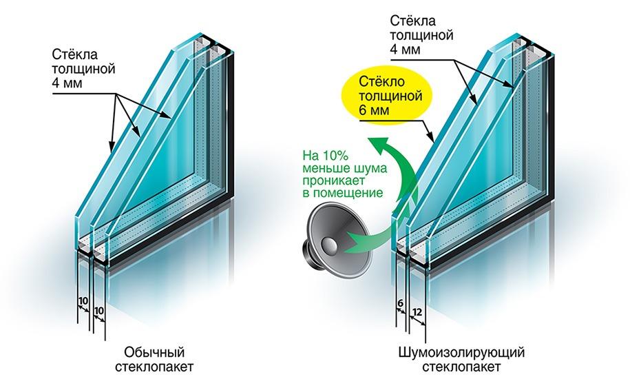 Звукоизолированные стеклопакеты