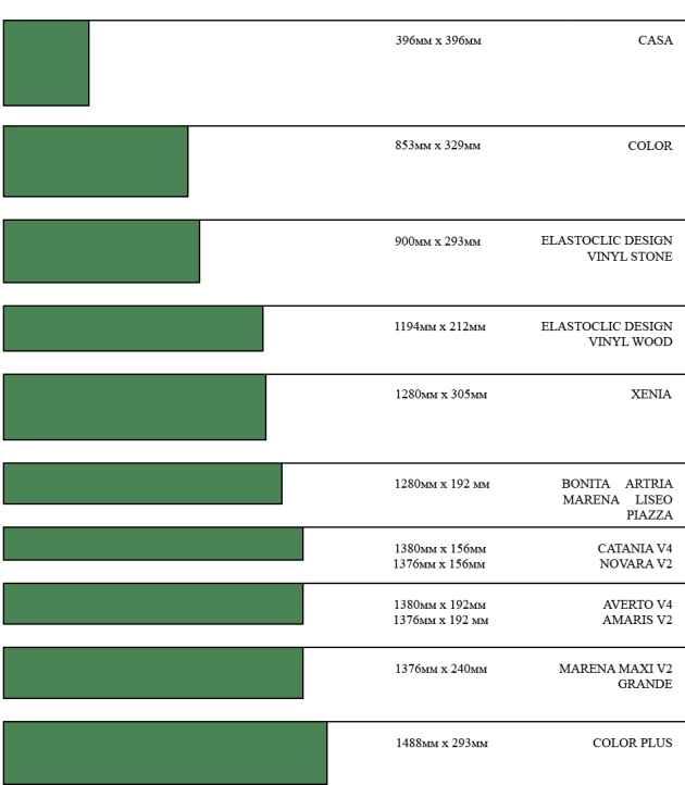 Распространенные размеры напольного ламината