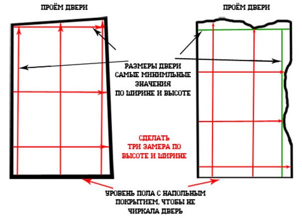 Схема замера дверного проема после демонтажа старых конструкций