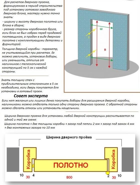 Основные правила расчета дверных проемов
