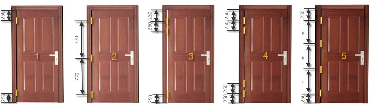 Петли для дверей - виды монтажа.