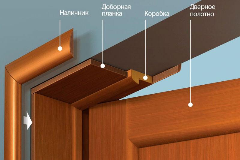 Доборы на межкомнатные двери – выбор и 3 варианта монтажа
