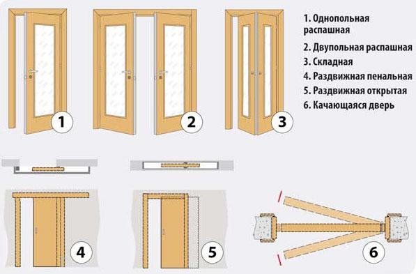 Конструктивные особенности дверей