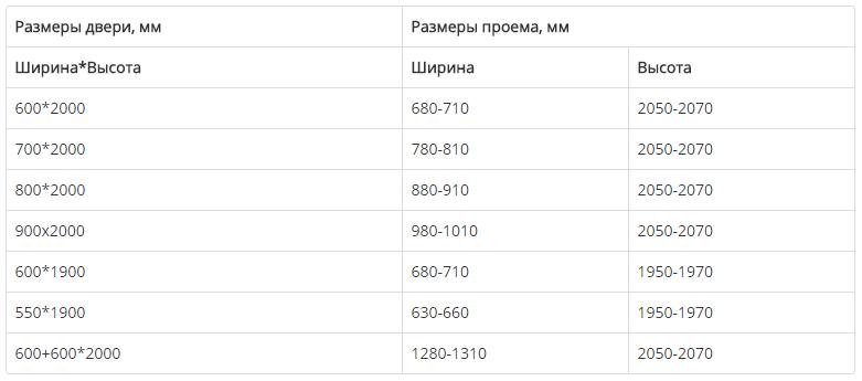 Таблица габаритов отечественных дверей
