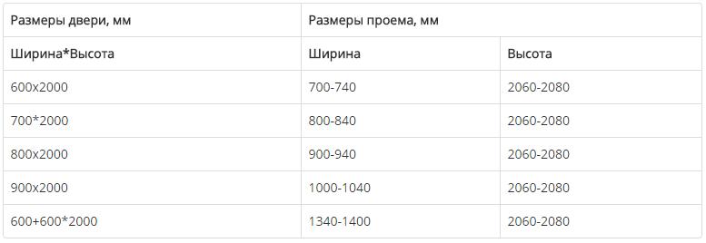 Таблица габаритов дверей по международному стандарту DIN