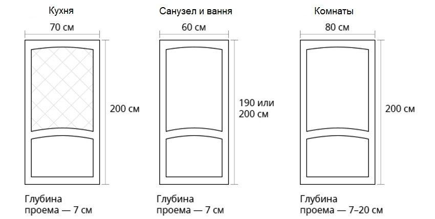 Классификация дверей по виду помещения
