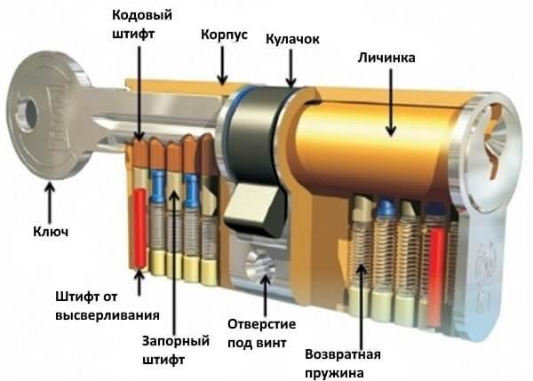 Схема сменной личинки цилиндрового замка