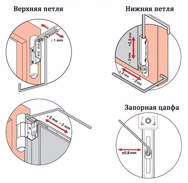 Настройка балконной пластиковой двери