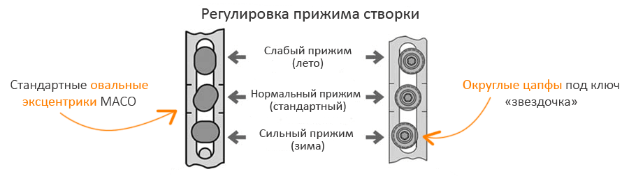 Принцип регулировки прижима ПВХ конструкций при помощи цапф