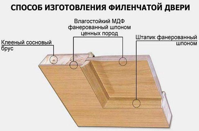 Схема обустройства вставок в филенчатых дверях